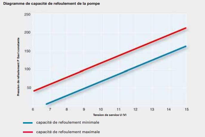 diagramme-capacite.png