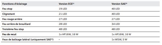 eclairage-ece-vs-sae.png