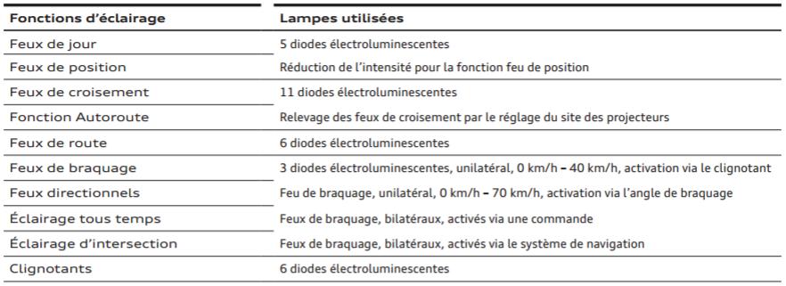 fonctions-eclairage-lampe-utilise.png
