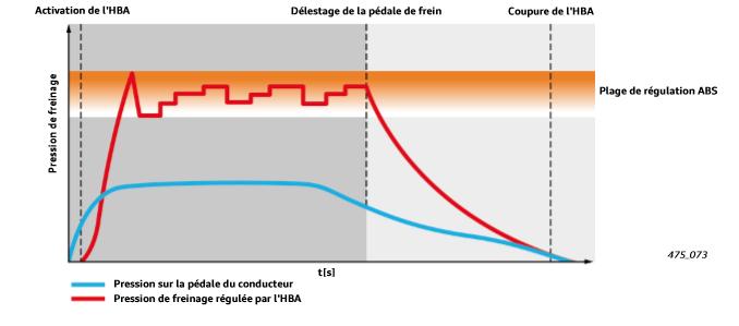 freinage-avec-regulation-HBA-phase2.png