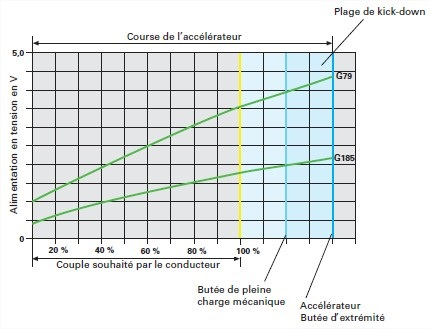 graph-accelerateur.jpg