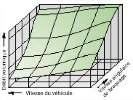 graph-assistance-de-direction.jpg