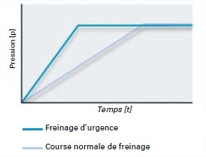 graph-assistance-freinage.jpg