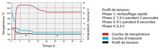 graph-demarrage-diesel.jpg
