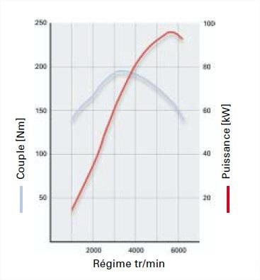 graph-moteur-1.jpg
