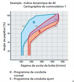 graph-moteur-5.jpg