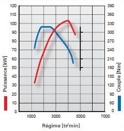 graph-moteur-TDI.jpg