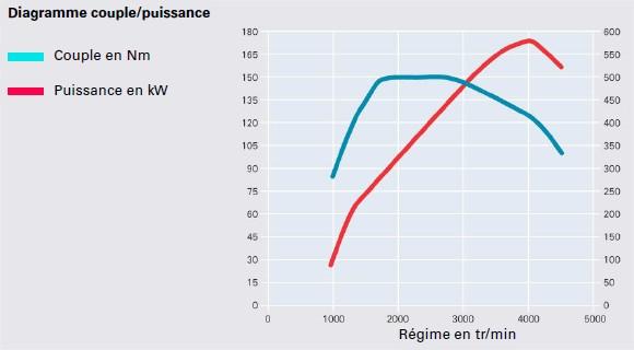graph-moteur-V6-TDI.jpg