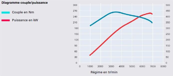 graph-moteur-V8-FSI.jpg