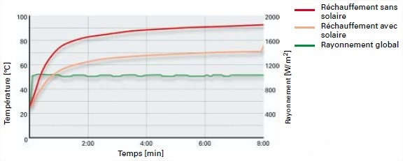 graph-toit-solaire.jpg