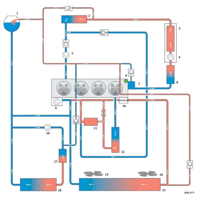 le-systeme-de-refroidissement-pour-la-variante-de-moteur-avec-norme-antipollution-Euro-5.png