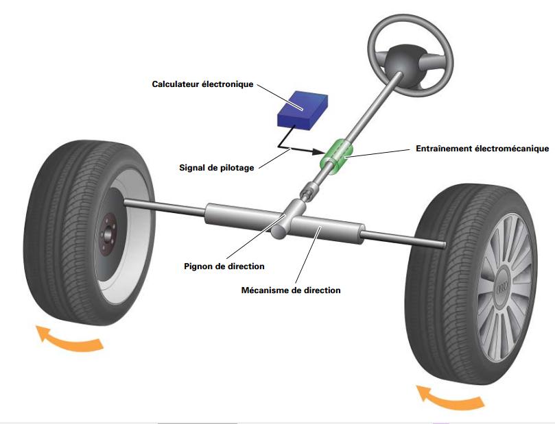 mecanisme-de-direction.png