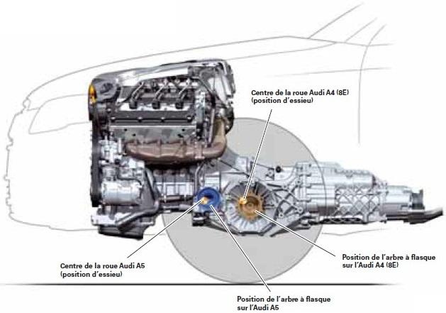 position-des-ensembles-Audi-A4.jpg