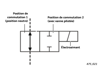 positions-de-commutation-des-electrovannes-unite-hydraulique.png