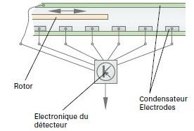 principe-de-la-variation-de-capacite-des-condensateurs.jpg