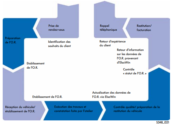 processus-cle.png