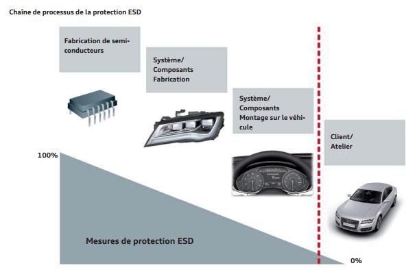 processus-de-la-protection-ESD.png