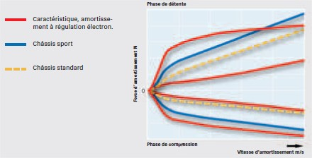 regulation-electronique-de-l-amortissement.jpg
