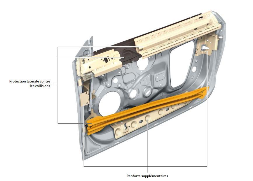 renfort anticollision portes A3