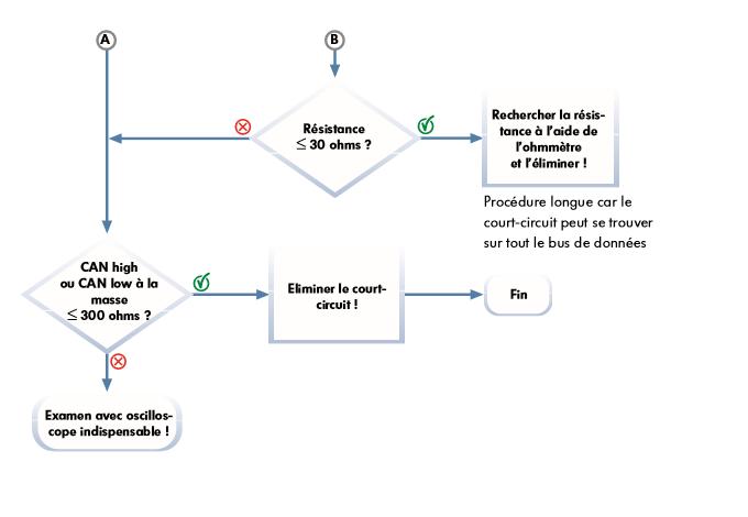 schema-de-depannage-arborescent--BUS-CAN-2.png