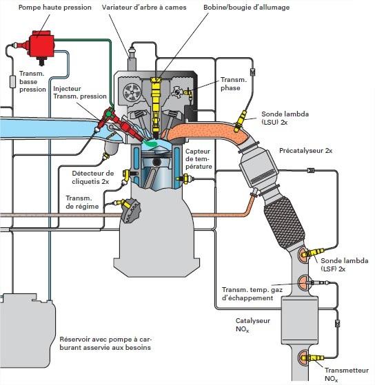 schema-fonctionnement-moteur-FSI-2.jpg