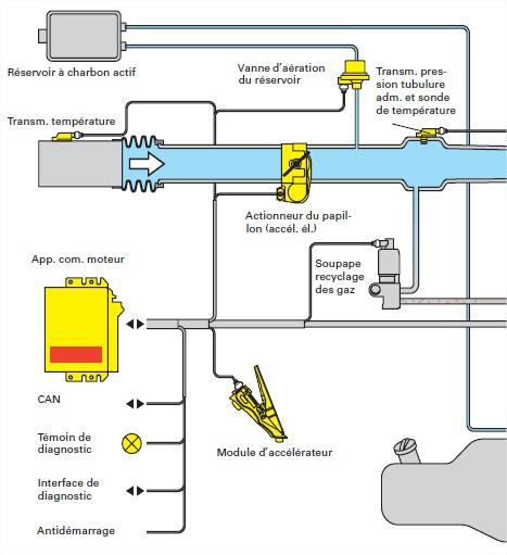 schema-fonctionnement-moteur-FSI.jpg