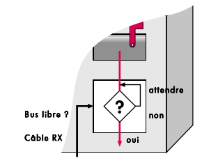 schema-interrogation-Bus-libre.png
