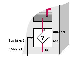 schema-interrogation-Bus-libre.png