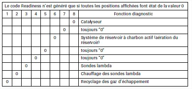 signification-du-code-readiness.jpg