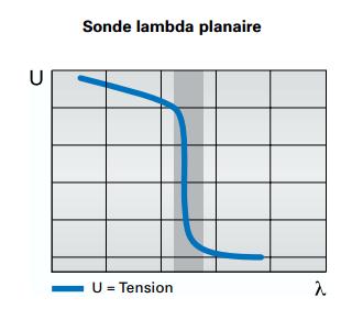 sonde-lambda-planaire.png