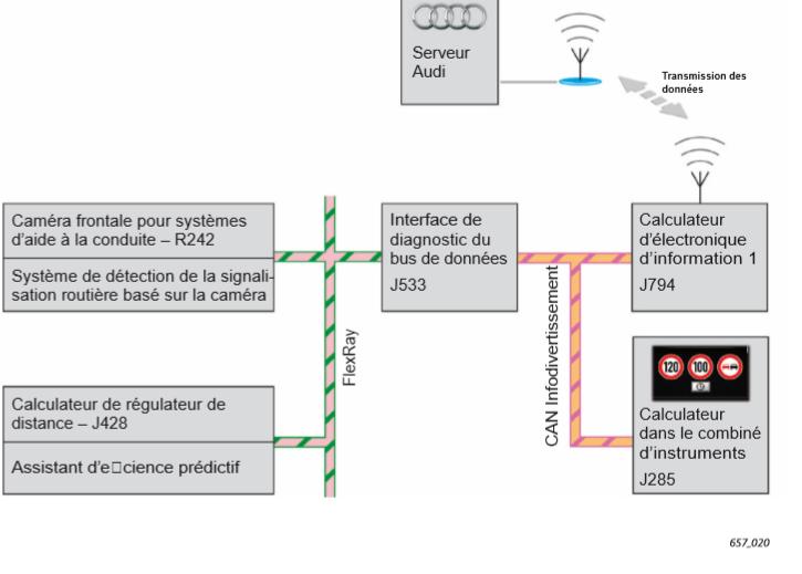 systeme-d-information-sur-la-signalisation-routiere.png