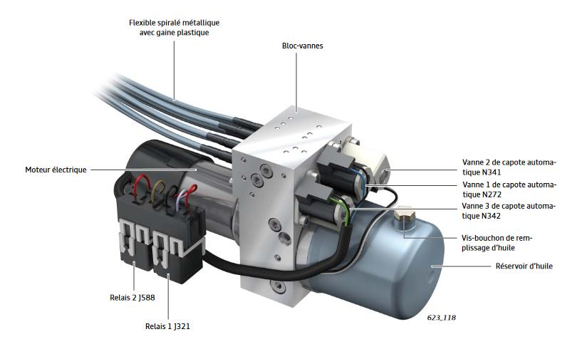 Unité hydraulique A3