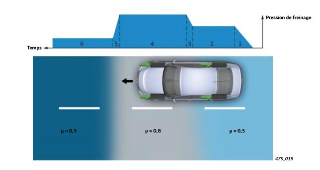 variation-de-la-pression-de-freinage-ABS-Audi.png